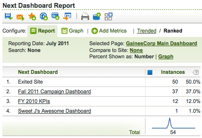 Next Dashboard Report